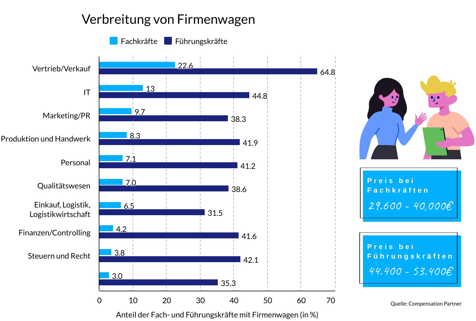 statistik, wie viele fachkräfte und führungskräfte in den jeweiligen bereichen einen firmenwagen besitzen.