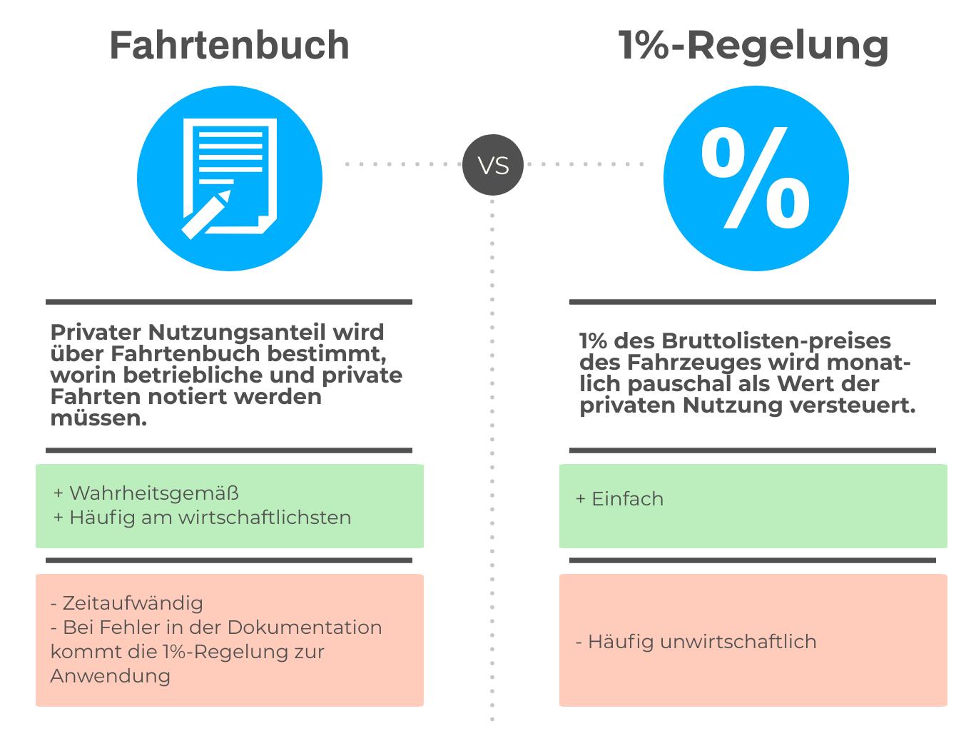 Vergleich zwischen Fahrtenbüchern als Nachweis und der 1-Prozent-Regelung