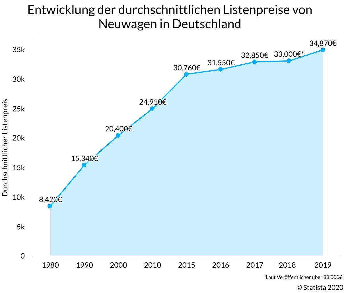 Entwicklung des durchschnittlichen Bruttolistenpreises von Neuwagen in Deutschland - Statistik