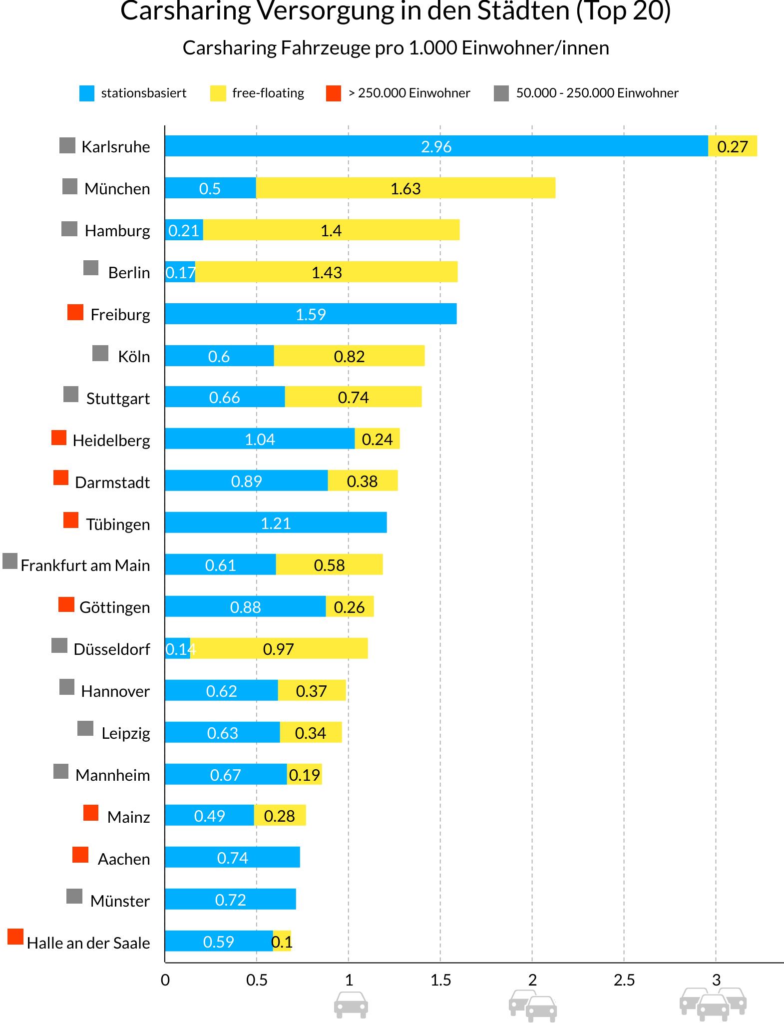 Statistik der Top 20 Carsharing Städte, unterschieden in free-floating, stationsbasiert und Einwohnerzahlen
