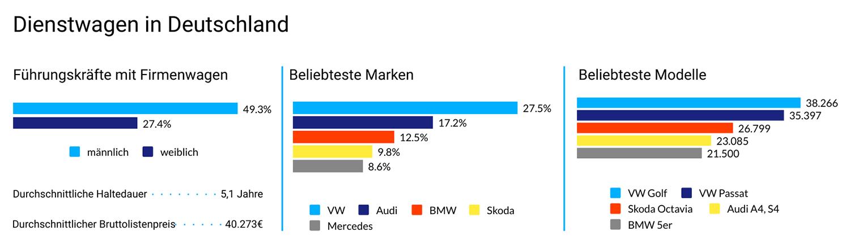 Statistik: Firmenwagen Präferenzen/Verteilung in Deutschland