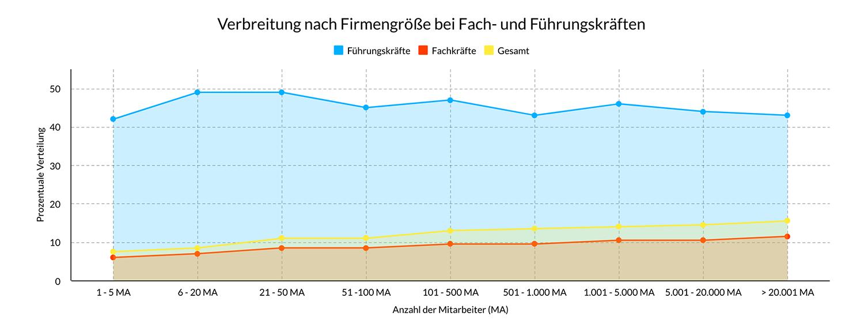 Statistik: Verbreitung von Firmenwagen nach Firmengröße bei Fach- und Führungskräften