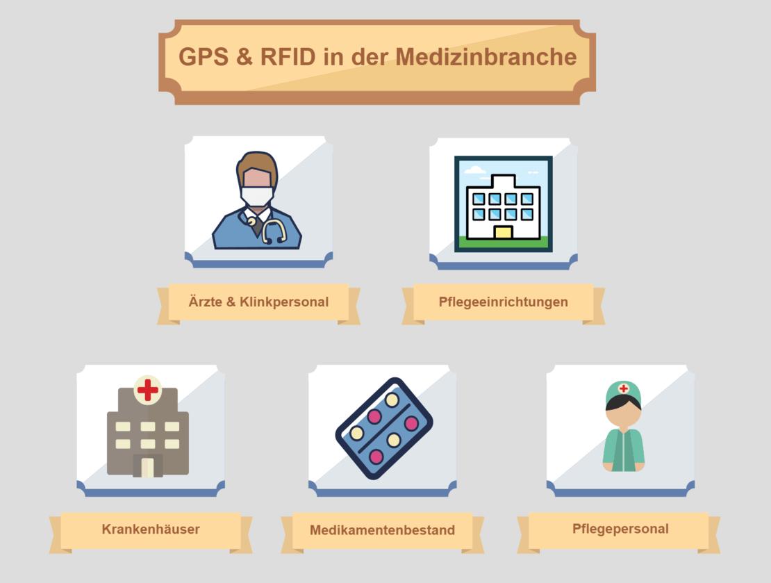 gps rfid in der medizinbranche moderne gps technik erleichtern die arbeit im gesundheitssektor