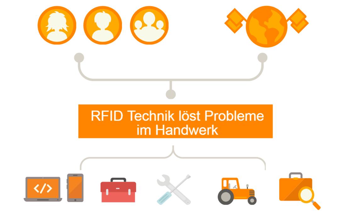 rfid loesungen fuer handwerker rfid technik loest probleme im handwerk